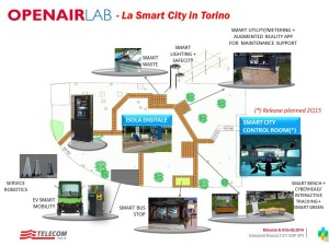 Progetto Open Air TILab